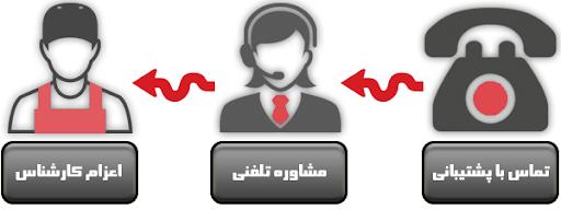 خدمات پس از فروش آنلاین